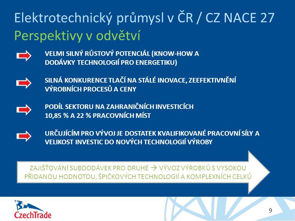 HESLO 9 Elektrotechnický průmysl v ČR / CZ NACE 27 Perspektivy v odvětví VELMI SILNÝ RŮSTOVÝ POTENCIÁL (KNOW-HOW A DODÁVKY TECHNOLOGIÍ PRO ENERGETIKU) SILNÁ KONKURENCE TLAČÍ NA STÁLÉ INOVACE, ZEEFEKTIVNĚNÍ VÝROBNÍCH PROCESŮ A CENY PODÍL SEKTORU NA ZAHRANIČNÍCH INVESTICÍCH 10,85 % A 22 % PRACOVNÍCH MÍST URČUJÍCÍM PRO VÝVOJ JE DOSTATEK KVALIFIKOVANÉ PRACOVNÍ SÍLY A VELIKOST INVESTIC DO NOVÝCH TECHNOLOGIÍ VÝROBY ZAJIŠŤOVÁNÍ SUBDODÁVEK PRO DRUHÉ  VÝVOZ VÝROBKŮ S VYSOKOU PŘIDANOU HODNOTOU, ŠPIČKOVÝCH TECHNOLOGIÍ A KOMPLEXNÍCH CELKŮ
