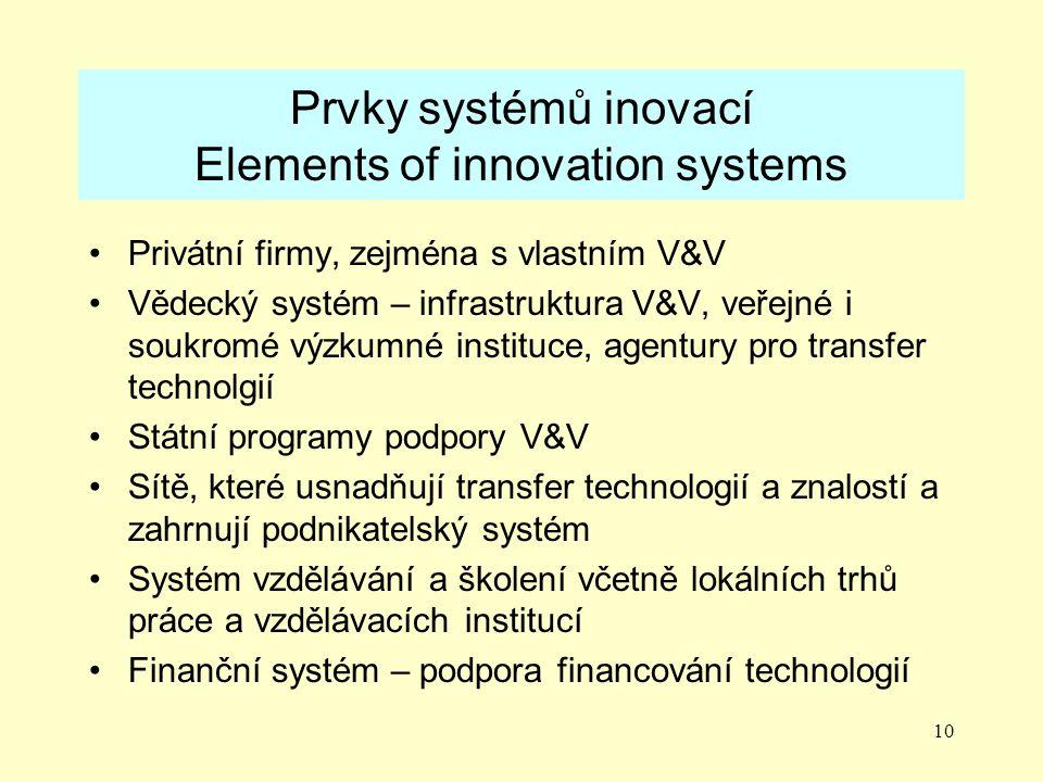 10 Prvky systémů inovací Elements of innovation systems Privátní firmy, zejména s vlastním V&V Vědecký systém – infrastruktura V&V, veřejné i soukromé výzkumné instituce, agentury pro transfer technolgií Státní programy podpory V&V Sítě, které usnadňují transfer technologií a znalostí a zahrnují podnikatelský systém Systém vzdělávání a školení včetně lokálních trhů práce a vzdělávacích institucí Finanční systém – podpora financování technologií
