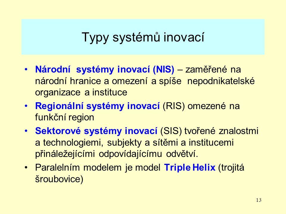 13 Typy systémů inovací Národní systémy inovací (NIS) – zaměřené na národní hranice a omezení a spíše nepodnikatelské organizace a instituce Regionální systémy inovací (RIS) omezené na funkční region Sektorové systémy inovací (SIS) tvořené znalostmi a technologiemi, subjekty a sítěmi a institucemi přináležejícími odpovídajícímu odvětví.