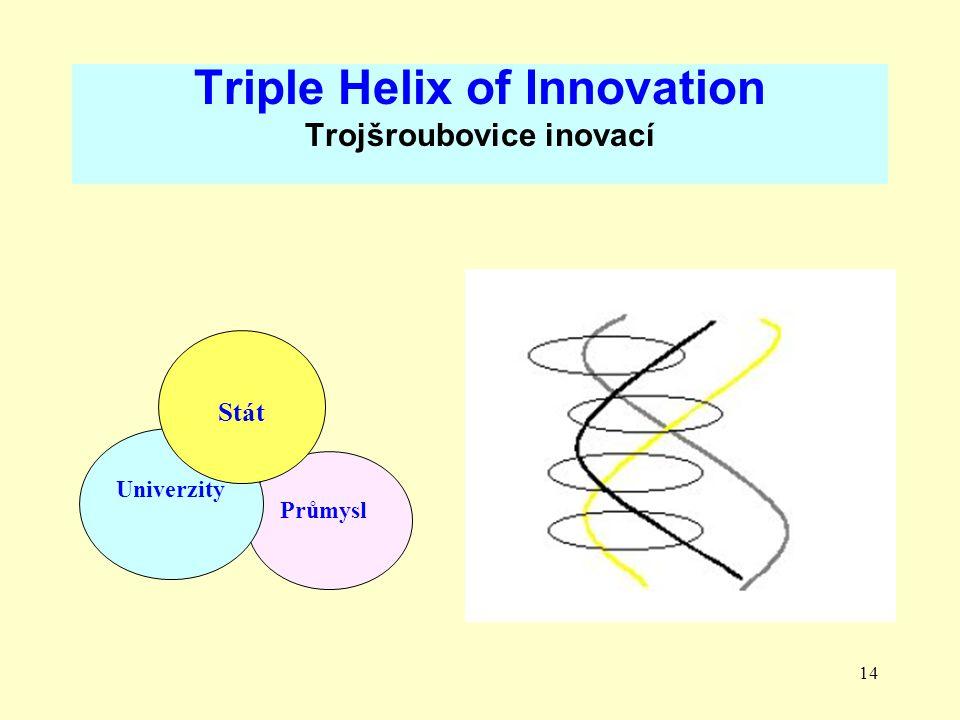 14 Triple Helix of Innovation Trojšroubovice inovací Průmysl Univerzity Stát
