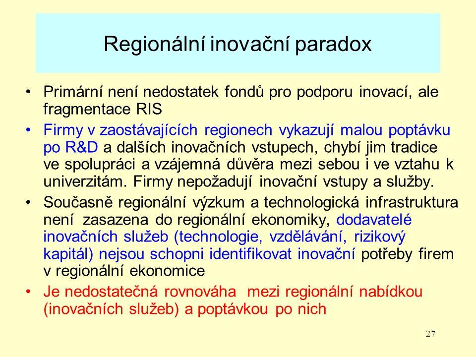 27 Regionální inovační paradox Primární není nedostatek fondů pro podporu inovací, ale fragmentace RIS Firmy v zaostávajících regionech vykazují malou poptávku po R&D a dalších inovačních vstupech, chybí jim tradice ve spolupráci a vzájemná důvěra mezi sebou i ve vztahu k univerzitám.