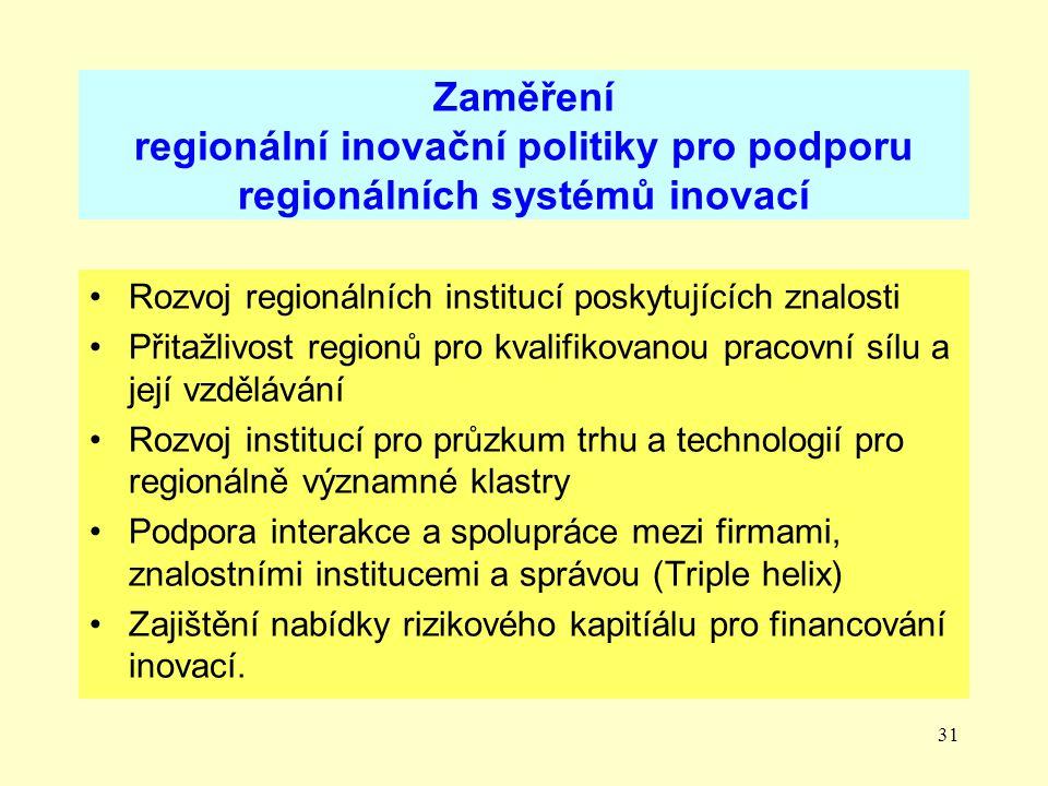 31 Zaměření regionální inovační politiky pro podporu regionálních systémů inovací Rozvoj regionálních institucí poskytujících znalosti Přitažlivost regionů pro kvalifikovanou pracovní sílu a její vzdělávání Rozvoj institucí pro průzkum trhu a technologií pro regionálně významné klastry Podpora interakce a spolupráce mezi firmami, znalostními institucemi a správou (Triple helix) Zajištění nabídky rizikového kapitíálu pro financování inovací.