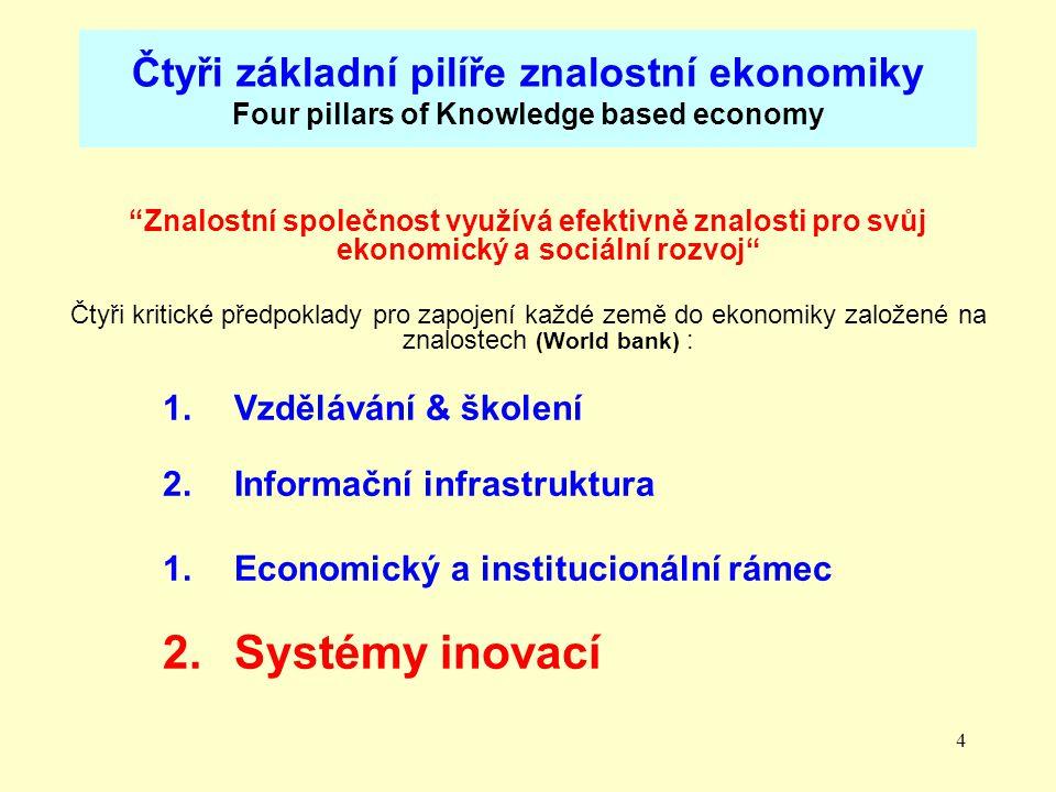 4 Čtyři základní pilíře znalostní ekonomiky Four pillars of Knowledge based economy Znalostní společnost využívá efektivně znalosti pro svůj ekonomický a sociální rozvoj Čtyři kritické předpoklady pro zapojení každé země do ekonomiky založené na znalostech (World bank) : 1.Vzdělávání & školení 2.Informační infrastruktura 1.Economický a institucionální rámec 2.Systémy inovací