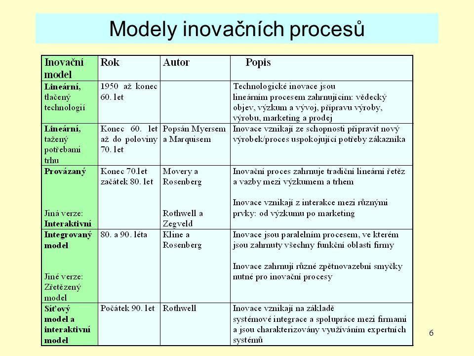 6 Modely inovačních procesů