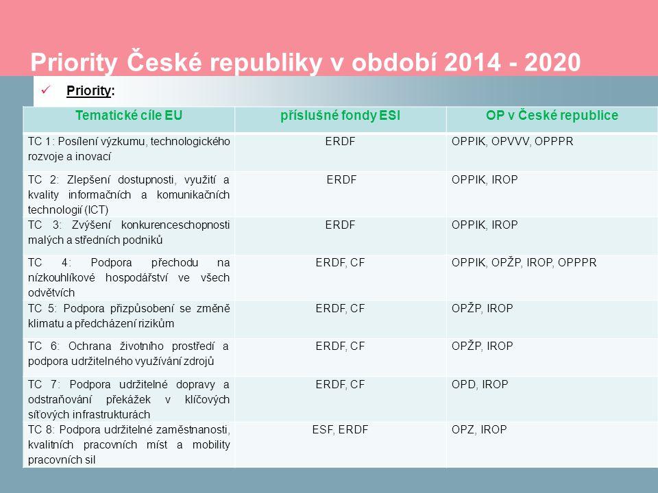 Priority České republiky v období 2014 - 2020 Priority: Tematické cíle EUpříslušné fondy ESIOP v České republice TC 1: Posílení výzkumu, technologického rozvoje a inovací ERDF OPPIK, OPVVV, OPPPR TC 2: Zlepšení dostupnosti, využití a kvality informačních a komunikačních technologií (ICT) ERDFOPPIK, IROP TC 3: Zvýšení konkurenceschopnosti malých a středních podniků ERDF OPPIK, IROP TC 4: Podpora přechodu na nízkouhlíkové hospodářství ve všech odvětvích ERDF, CF OPPIK, OPŽP, IROP, OPPPR TC 5: Podpora přizpůsobení se změně klimatu a předcházení rizikům ERDF, CF OPŽP, IROP TC 6: Ochrana životního prostředí a podpora udržitelného využívání zdrojů ERDF, CF OPŽP, IROP TC 7: Podpora udržitelné dopravy a odstraňování překážek v klíčových síťových infrastrukturách ERDF, CFOPD, IROP TC 8: Podpora udržitelné zaměstnanosti, kvalitních pracovních míst a mobility pracovních sil ESF, ERDFOPZ, IROP