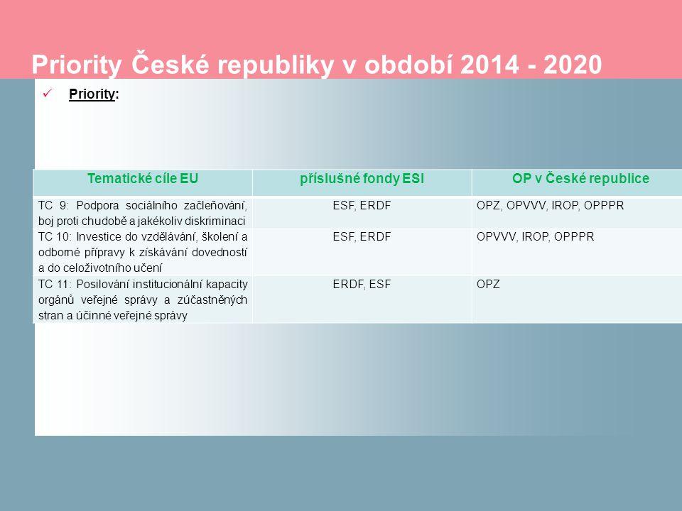 Priority České republiky v období 2014 - 2020 Priority: Tematické cíle EUpříslušné fondy ESIOP v České republice TC 9: Podpora sociálního začleňování, boj proti chudobě a jakékoliv diskriminaci ESF, ERDFOPZ, OPVVV, IROP, OPPPR TC 10: Investice do vzdělávání, školení a odborné přípravy k získávání dovedností a do celoživotního učení ESF, ERDFOPVVV, IROP, OPPPR TC 11: Posilování institucionální kapacity orgánů veřejné správy a zúčastněných stran a účinné veřejné správy ERDF, ESFOPZ