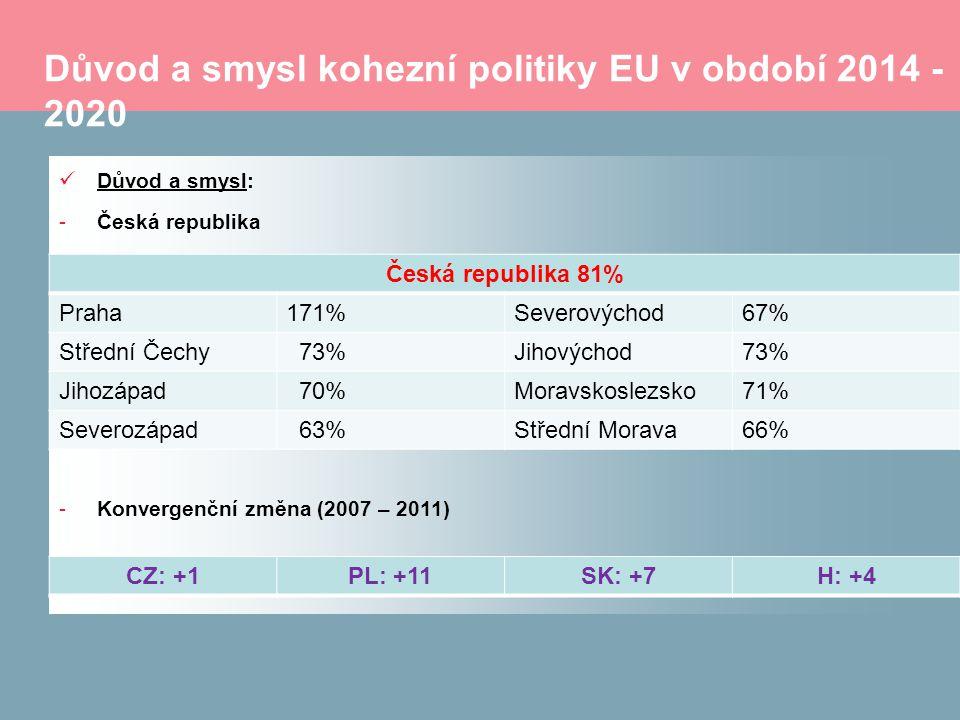 Důvod a smysl kohezní politiky EU v období 2014 - 2020 Důvod a smysl: -Česká republika -Konvergenční změna (2007 – 2011) Česká republika 81% Praha171%Severovýchod67% Střední Čechy 73%Jihovýchod73% Jihozápad 70%Moravskoslezsko71% Severozápad 63%Střední Morava66% CZ: +1PL: +11SK: +7H: +4
