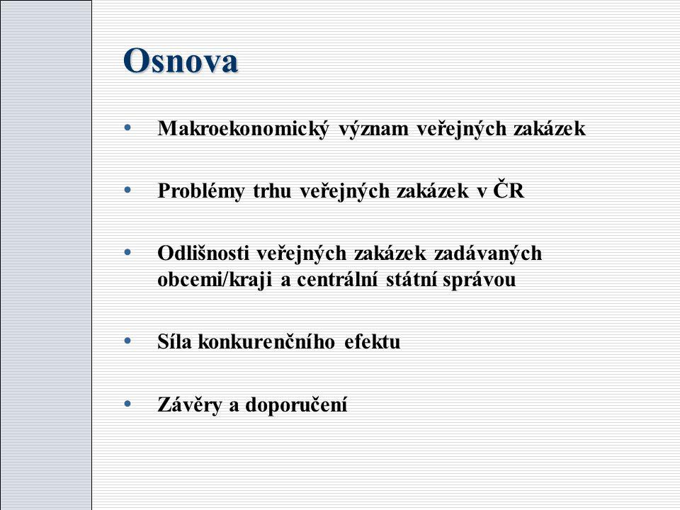 Osnova  Makroekonomický význam veřejných zakázek  Problémy trhu veřejných zakázek v ČR  Odlišnosti veřejných zakázek zadávaných obcemi/kraji a centrální státní správou  Síla konkurenčního efektu  Závěry a doporučení