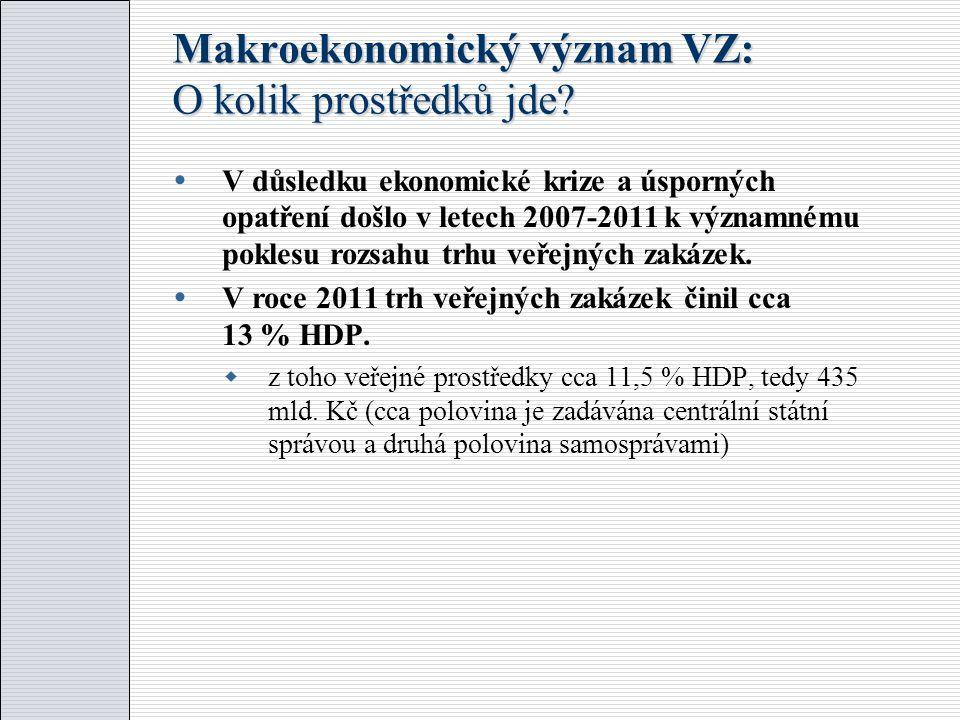 Makroekonomický význam VZ: O kolik prostředků jde.