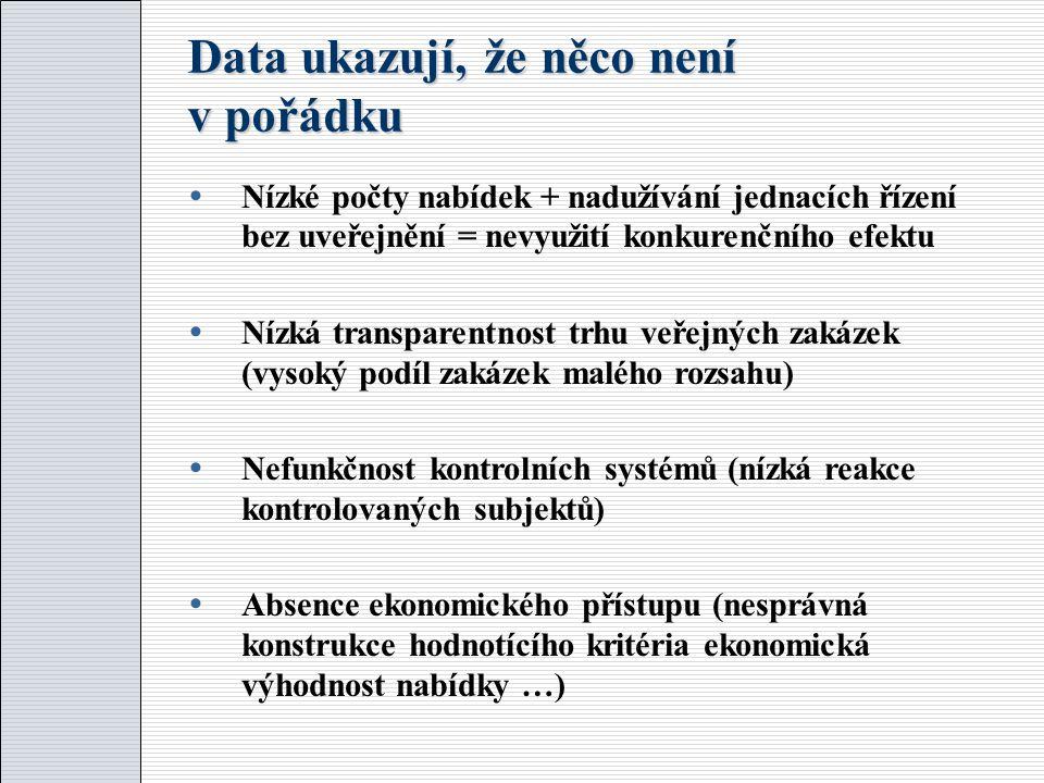 Data ukazují, že něco není v pořádku  Nízké počty nabídek + nadužívání jednacích řízení bez uveřejnění = nevyužití konkurenčního efektu  Nízká transparentnost trhu veřejných zakázek (vysoký podíl zakázek malého rozsahu)  Nefunkčnost kontrolních systémů (nízká reakce kontrolovaných subjektů)  Absence ekonomického přístupu (nesprávná konstrukce hodnotícího kritéria ekonomická výhodnost nabídky …)