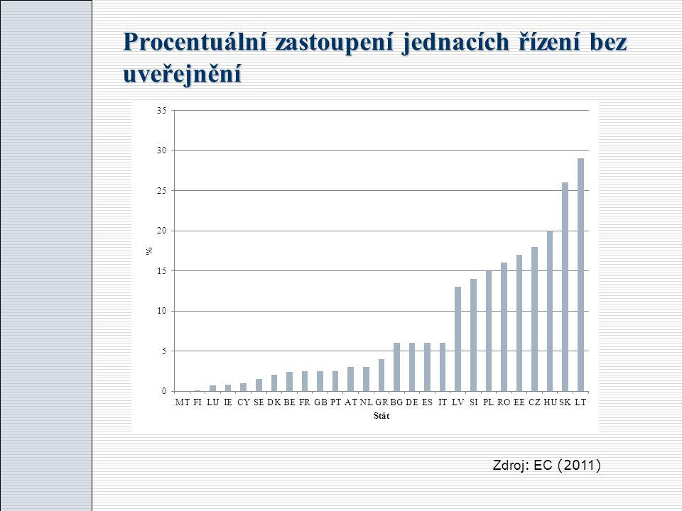 Procentuální zastoupení jednacích řízení bez uveřejnění Zdroj : EC (20 11 )
