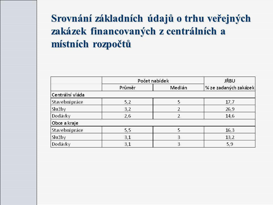 Zadávací řízení podle počtu podaných nabídek
