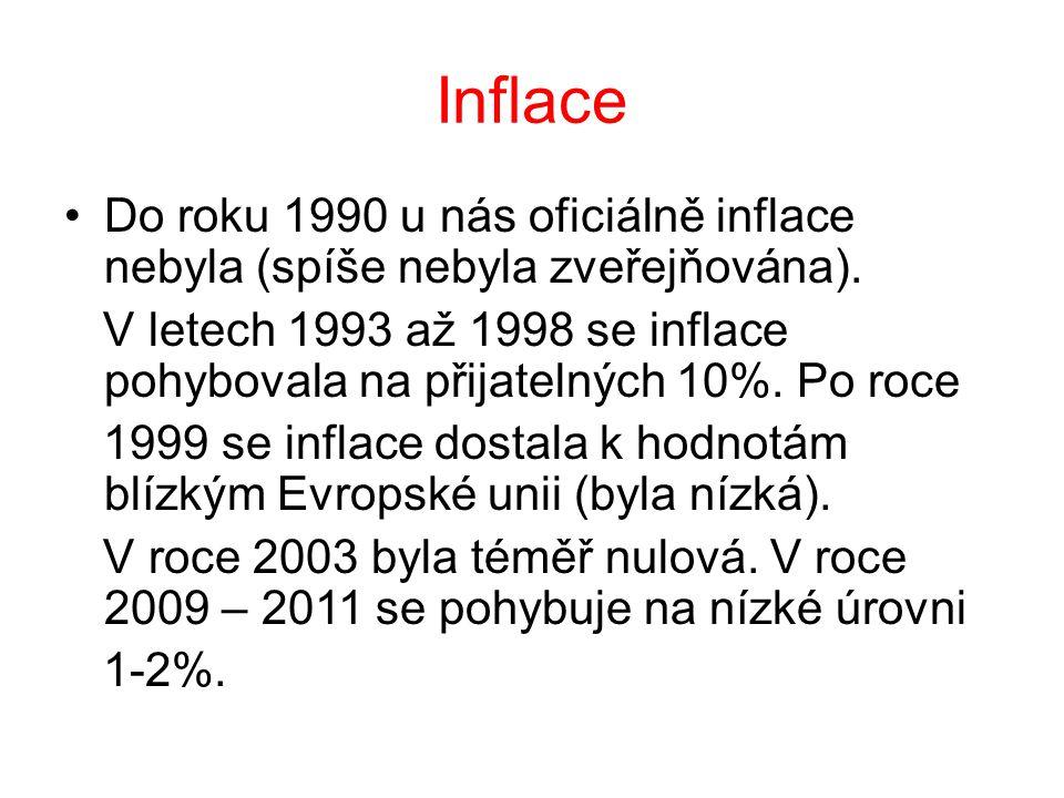 Inflace Do roku 1990 u nás oficiálně inflace nebyla (spíše nebyla zveřejňována). V letech 1993 až 1998 se inflace pohybovala na přijatelných 10%. Po r