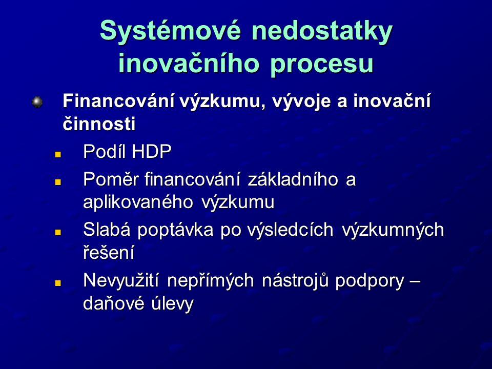 Systémové nedostatky inovačního procesu Financování výzkumu, vývoje a inovační činnosti Podíl HDP Podíl HDP Poměr financování základního a aplikovaného výzkumu Poměr financování základního a aplikovaného výzkumu Slabá poptávka po výsledcích výzkumných řešení Slabá poptávka po výsledcích výzkumných řešení Nevyužití nepřímých nástrojů podpory – daňové úlevy Nevyužití nepřímých nástrojů podpory – daňové úlevy