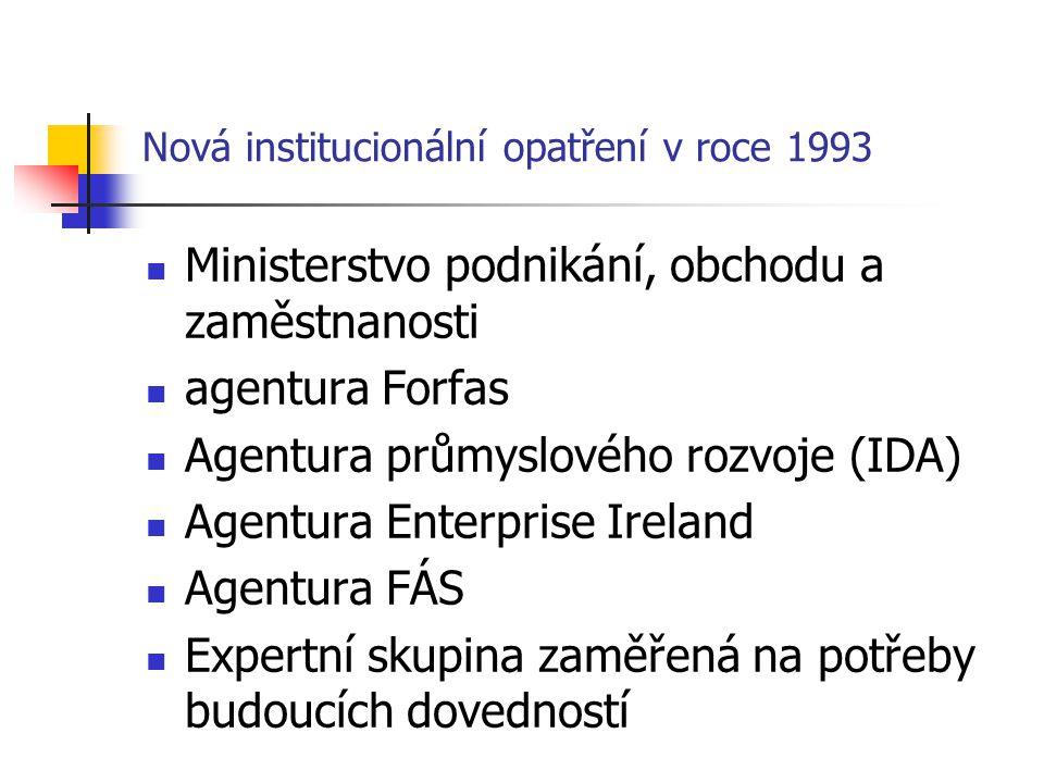 Nová institucionální opatření v roce 1993 Ministerstvo podnikání, obchodu a zaměstnanosti agentura Forfas Agentura průmyslového rozvoje (IDA) Agentura Enterprise Ireland Agentura FÁS Expertní skupina zaměřená na potřeby budoucích dovedností