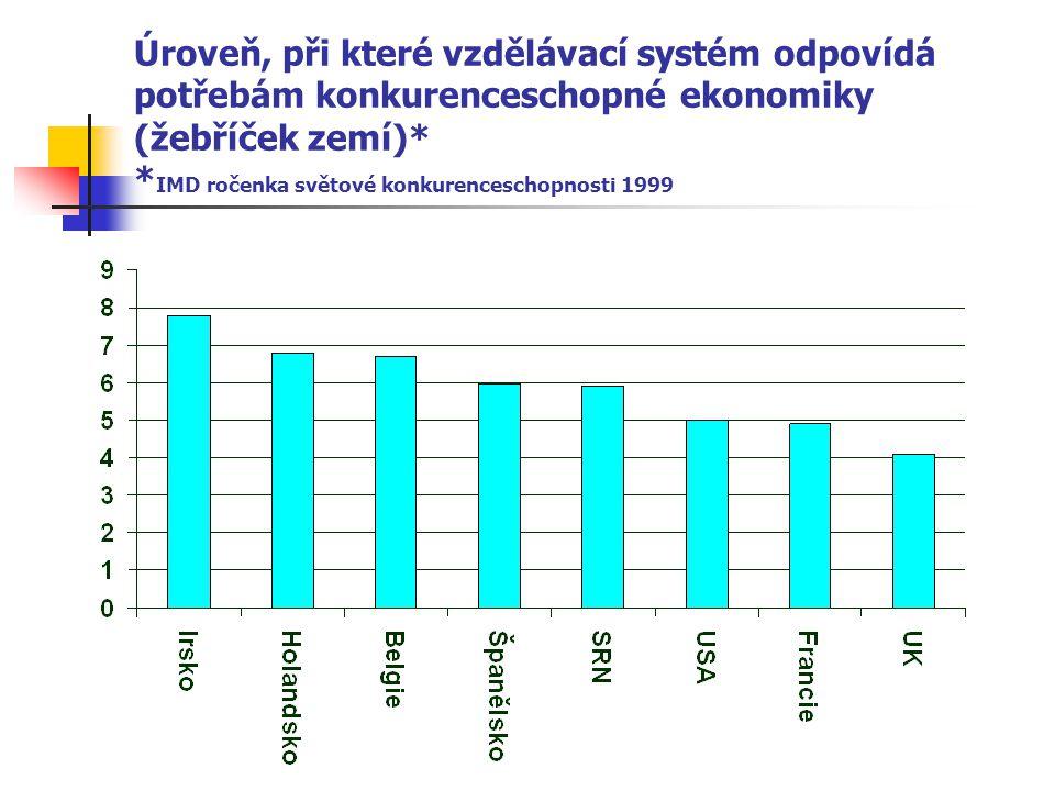 Úroveň, při které vzdělávací systém odpovídá potřebám konkurenceschopné ekonomiky (žebříček zemí)* * IMD ročenka světové konkurenceschopnosti 1999