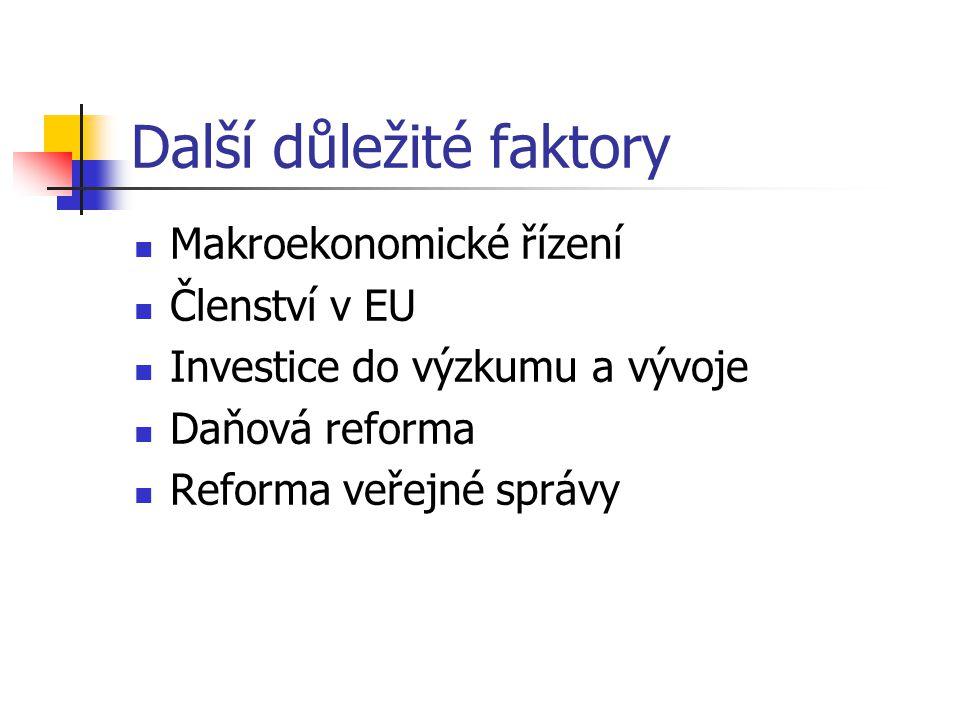 Další důležité faktory Makroekonomické řízení Členství v EU Investice do výzkumu a vývoje Daňová reforma Reforma veřejné správy