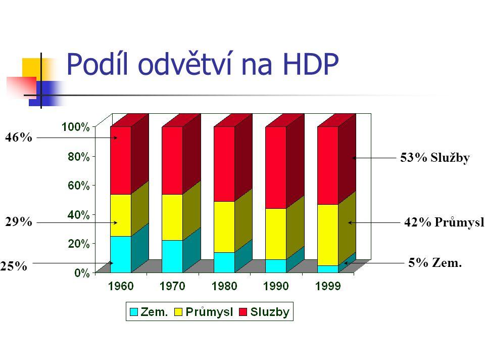 Podíl odvětví na HDP 53% Služby 42% Průmysl 5% Zem. 46% 29% 25%