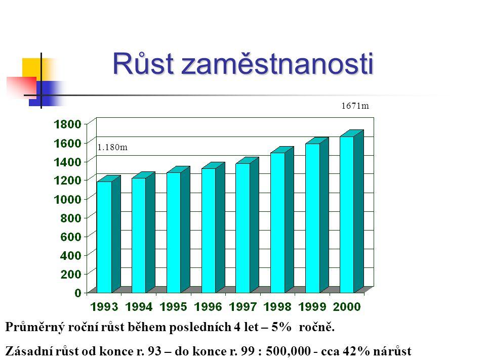 Růst zaměstnanosti 1.180m 1671m Průměrný roční růst během posledních 4 let – 5% ročně.