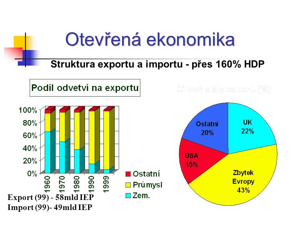 Průmyslová/ Podnikatelská politika Exportně zaměřená ekonomika - obchod generuje 160% HNP Důraz na konkurenceschopnost exportní základny ekonomiky Efektivní zahraniční přímé investice vyplývající z těchto faktorů: výhodná centrální pozice mezi Evropou a globální ekonomikou výhodné obchodní prostředí nízké, ale transparentní daňové zatížení přizpůsobivá/ flexibilní nabídka práce důraz na obory s vyšší přidanou hodnotou – ITC, software a farmaceutický průmysl agentura průmyslového rozvoje aktivně vyhledává právě takové mobilní obory průmyslu nepodporovat upadající průmysl omezené grantové příspěvky na pracovní místo Obnovený přístup k původnímu průmyslu