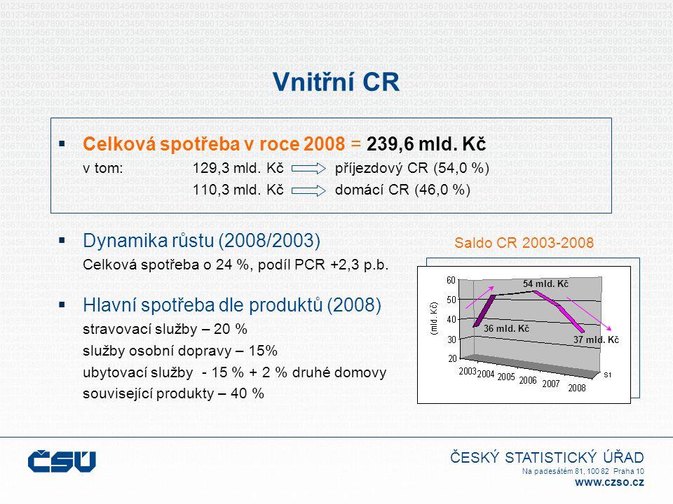 ČESKÝ STATISTICKÝ ÚŘAD Na padesátém 81, 100 82 Praha 10 www.czso.cz Vnitřní CR  Celková spotřeba v roce 2008 = 239,6 mld. Kč v tom: 129,3 mld. Kč pří
