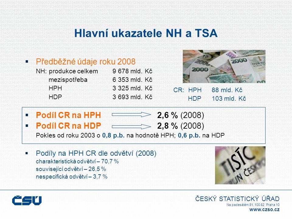 ČESKÝ STATISTICKÝ ÚŘAD Na padesátém 81, 100 82 Praha 10 www.czso.cz Hlavní ukazatele NH a TSA  Předběžné údaje roku 2008 NH: produkce celkem 9 678 ml