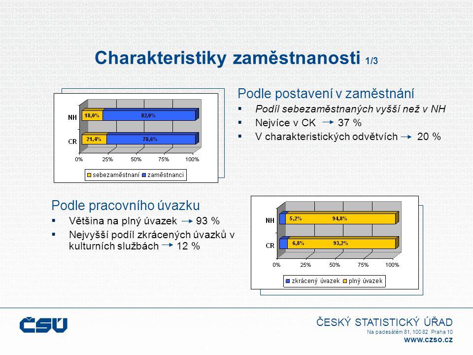ČESKÝ STATISTICKÝ ÚŘAD Na padesátém 81, 100 82 Praha 10 www.czso.cz Charakteristiky zaměstnanosti 1/3 Podle postavení v zaměstnání  Podíl sebezaměstn
