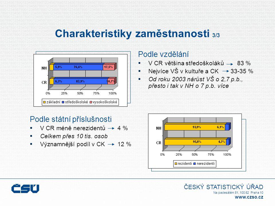 ČESKÝ STATISTICKÝ ÚŘAD Na padesátém 81, 100 82 Praha 10 www.czso.cz Charakteristiky zaměstnanosti 3/3 Podle vzdělání  V CR většina středoškoláků 83 %