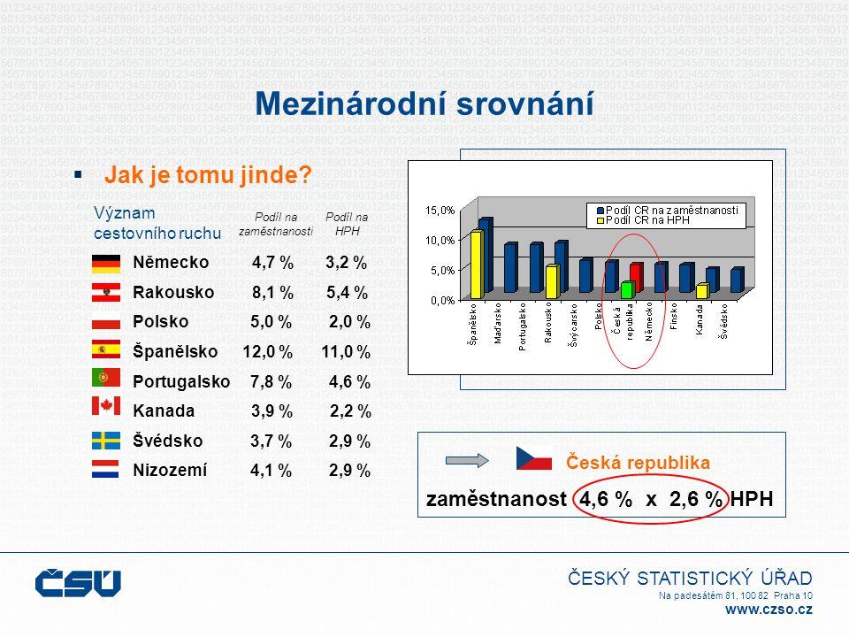 ČESKÝ STATISTICKÝ ÚŘAD Na padesátém 81, 100 82 Praha 10 www.czso.cz Mezinárodní srovnání  Jak je tomu jinde? Česká republika zaměstnanost 4,6 % x 2,6