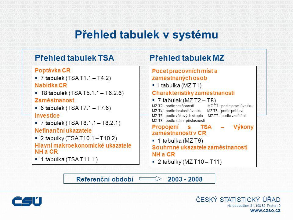 ČESKÝ STATISTICKÝ ÚŘAD Na padesátém 81, 100 82 Praha 10 www.czso.cz Přehled tabulek v systému Poptávka CR  7 tabulek (TSA T1.1 – T4.2) Nabídka CR  1