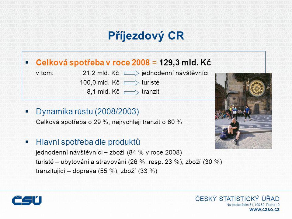ČESKÝ STATISTICKÝ ÚŘAD Na padesátém 81, 100 82 Praha 10 www.czso.cz Příjezdový CR  Celková spotřeba v roce 2008 = 129,3 mld. Kč v tom: 21,2 mld. Kč j