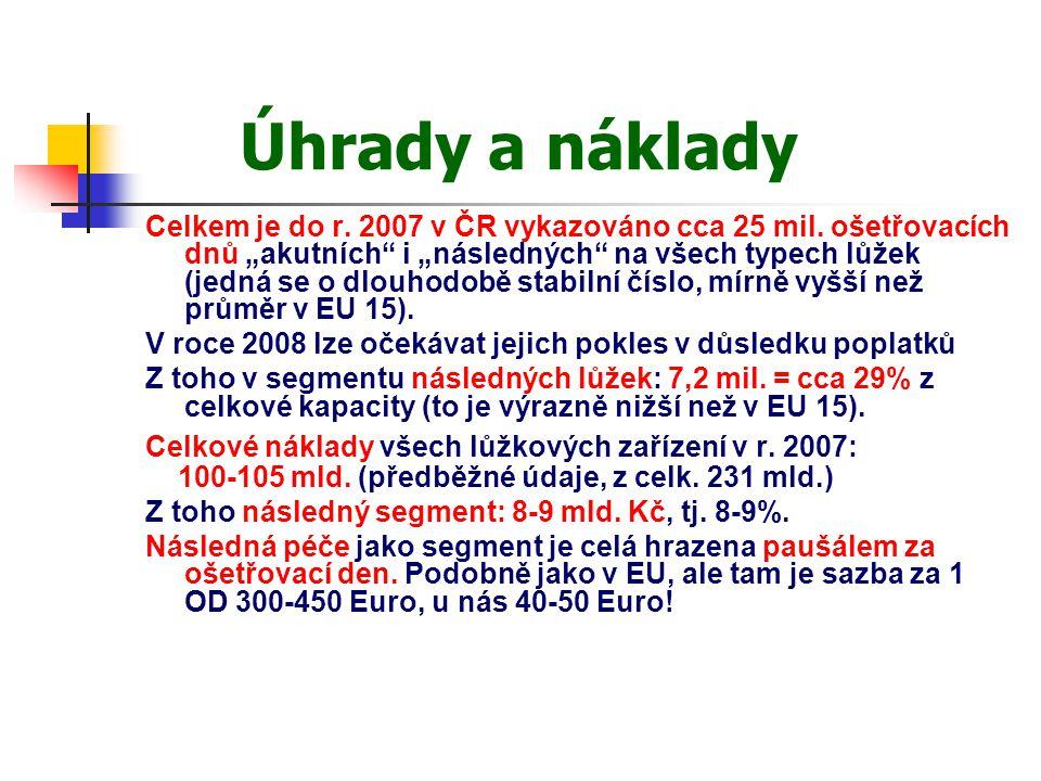 """Úhrady a náklady Celkem je do r. 2007 v ČR vykazováno cca 25 mil. ošetřovacích dnů """"akutních"""" i """"následných"""" na všech typech lůžek (jedná se o dlouhod"""