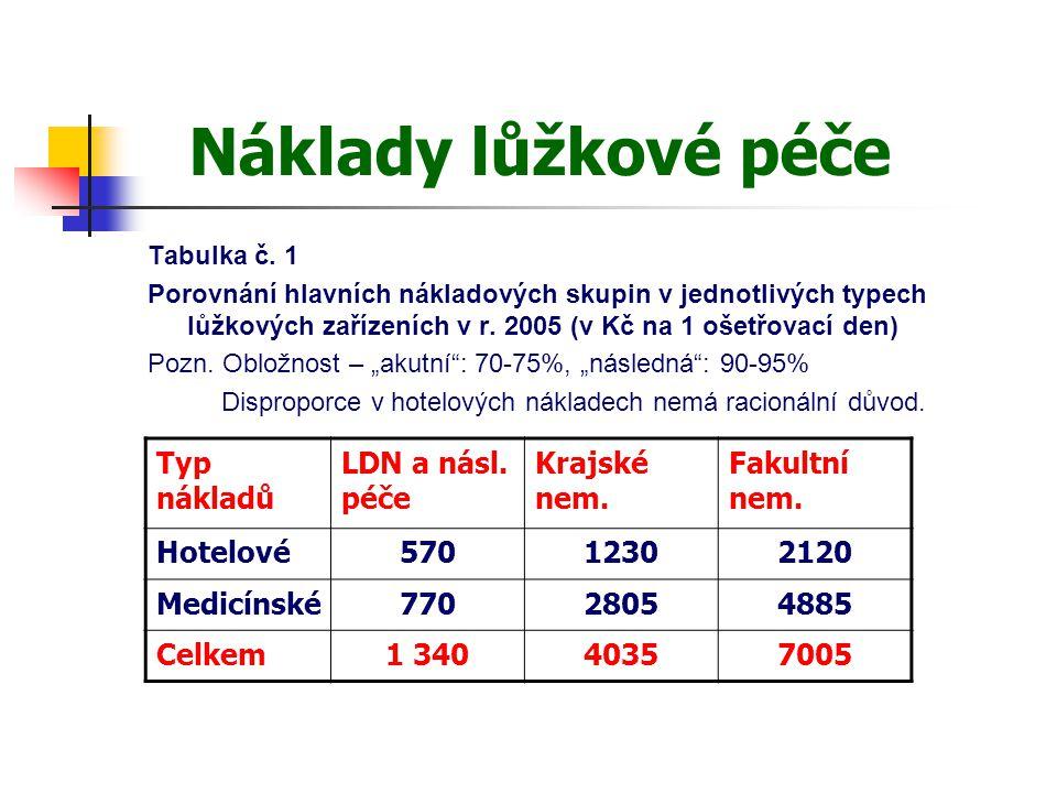 Náklady lůžkové péče Tabulka č. 1 Porovnání hlavních nákladových skupin v jednotlivých typech lůžkových zařízeních v r. 2005 (v Kč na 1 ošetřovací den