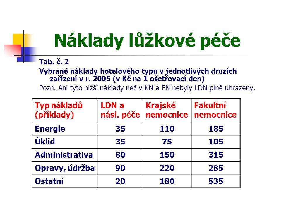 Náklady lůžkové péče Tab. č. 2 Vybrané náklady hotelového typu v jednotlivých druzích zařízení v r. 2005 (v Kč na 1 ošetřovací den) Pozn. Ani tyto niž