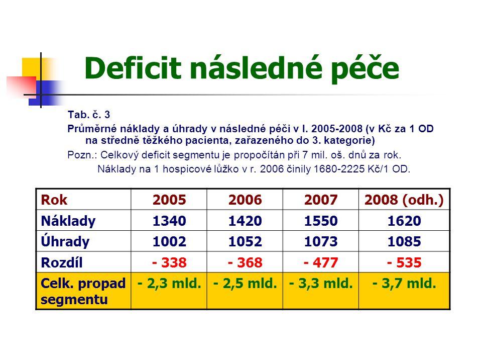 Deficit následné péče Tab. č. 3 Průměrné náklady a úhrady v následné péči v l. 2005-2008 (v Kč za 1 OD na středně těžkého pacienta, zařazeného do 3. k