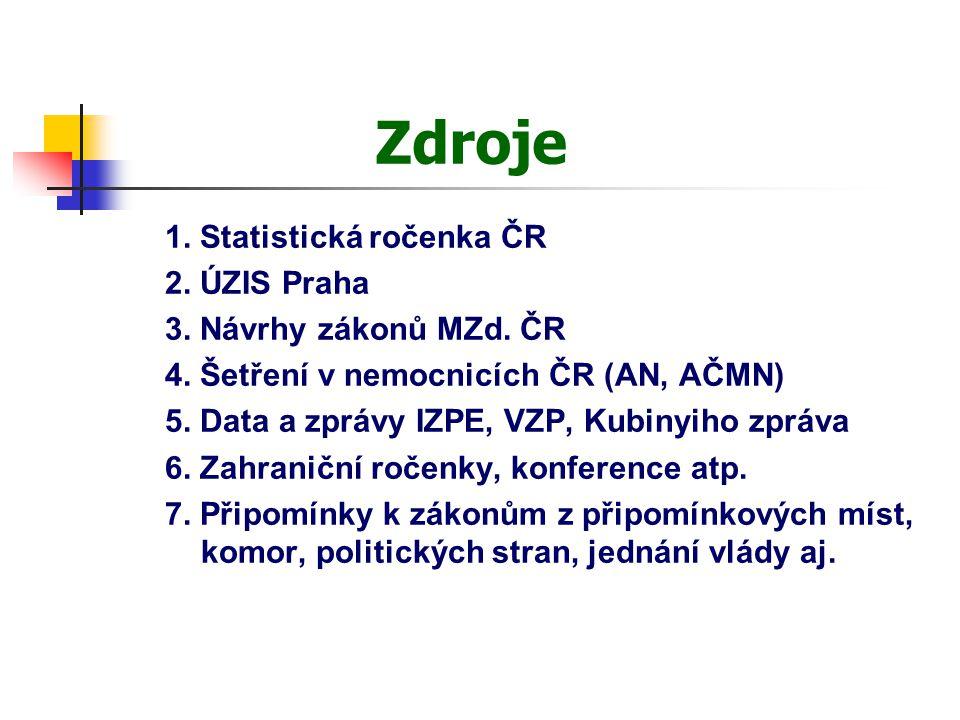 Vývoj výdajů na zdravotnictví v ČR Vývoj výdajů na zdravotnictví (v mld.