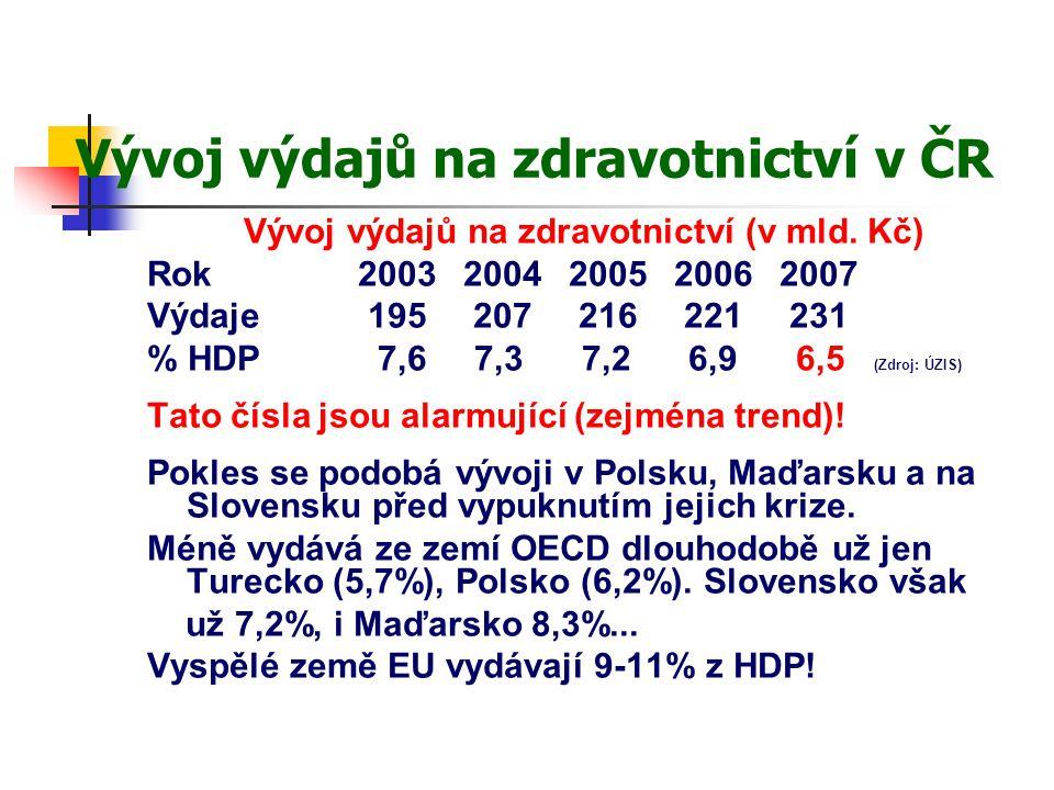 Vývoj výdajů na zdravotnictví v ČR Vývoj výdajů na zdravotnictví (v mld. Kč) Rok20032004200520062007 Výdaje 195 207 216 221 231 % HDP 7,6 7,3 7,2 6,9