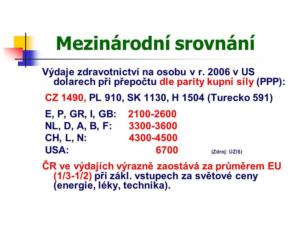 Mezinárodní srovnání Výdaje zdravotnictví na osobu v r. 2006 v US dolarech při přepočtu dle parity kupní síly (PPP): CZ 1490, PL 910, SK 1130, H 1504
