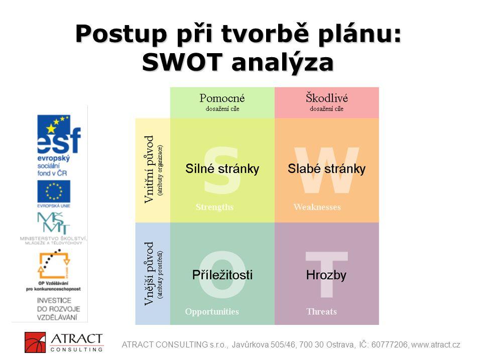 Postup při tvorbě plánu: SWOT analýza ATRACT CONSULTING s.r.o., Javůrkova 505/46, 700 30 Ostrava, IČ: 60777206, www.atract.cz