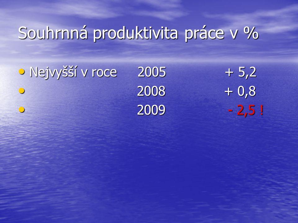 Souhrnná produktivita práce v % Nejvyšší v roce 2005 + 5,2 Nejvyšší v roce 2005 + 5,2 2008 + 0,8 2008 + 0,8 2009 - 2,5 .