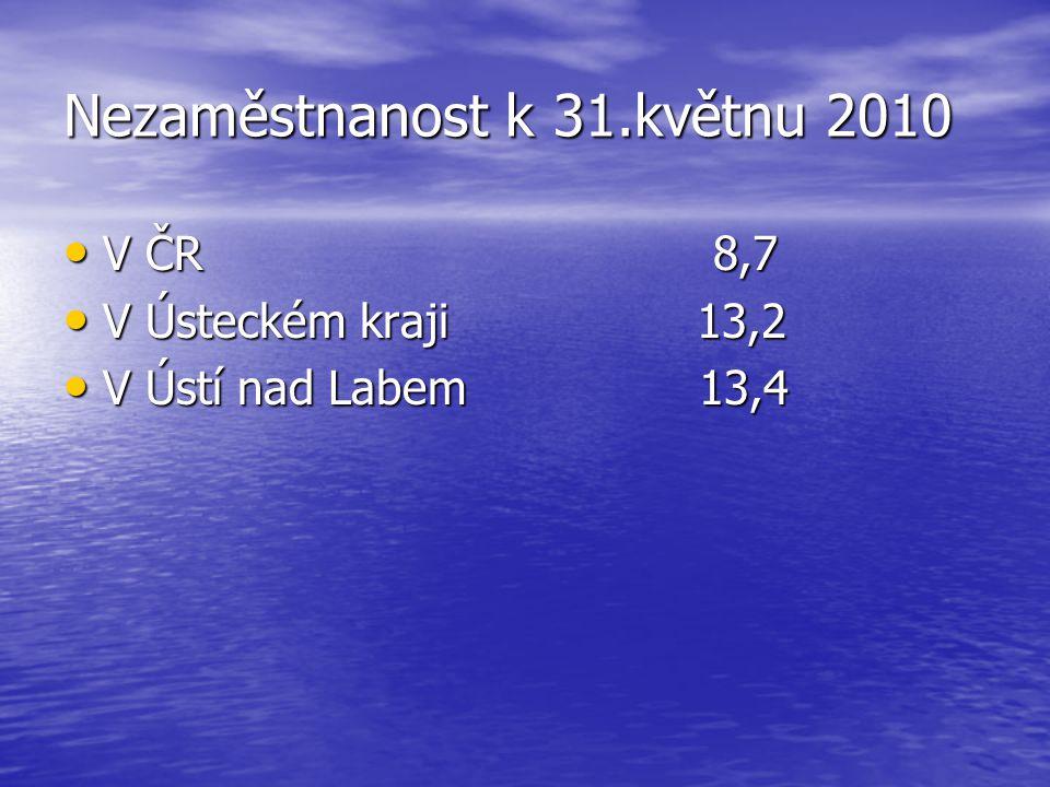 Nezaměstnanost k 31.květnu 2010 V ČR 8,7 V ČR 8,7 V Ústeckém kraji 13,2 V Ústeckém kraji 13,2 V Ústí nad Labem 13,4 V Ústí nad Labem 13,4