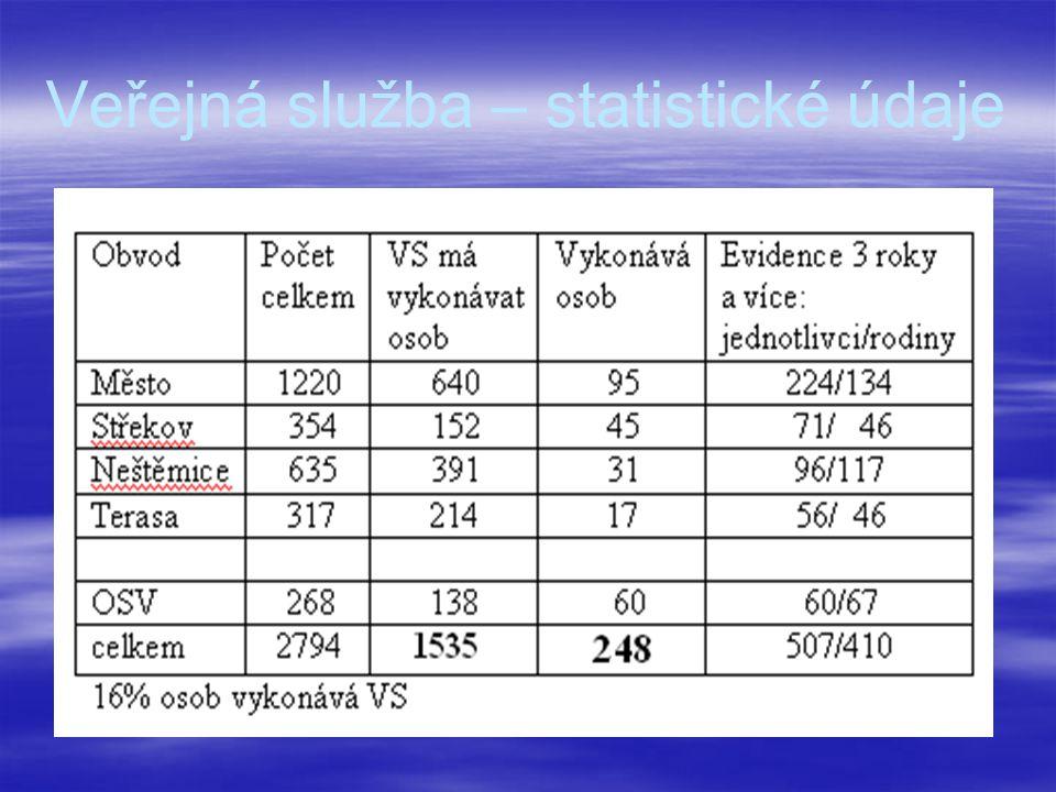 Veřejná služba – statistické údaje