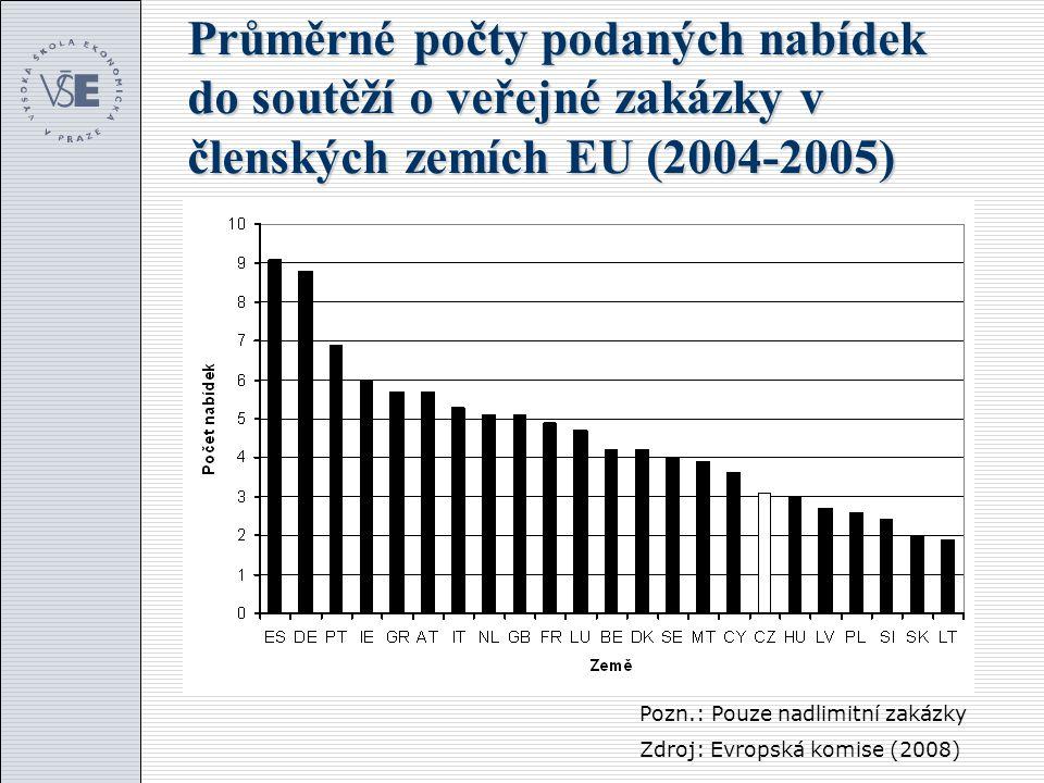 Průměrné počty podaných nabídek do soutěží o veřejné zakázky v členských zemích EU (2004-2005) Pozn.: Pouze nadlimitní zakázky Zdroj: Evropská komise