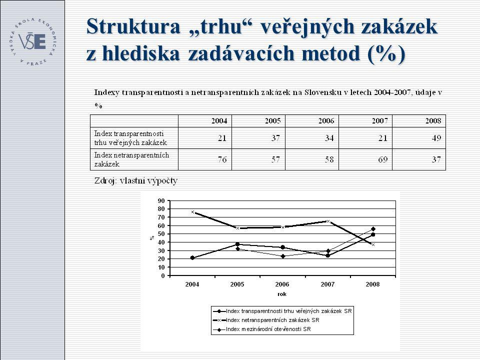 """Struktura """"trhu"""" veřejných zakázek z hlediska zadávacích metod (%)"""