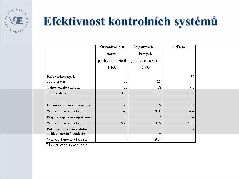 Efektivnost kontrolních systémů