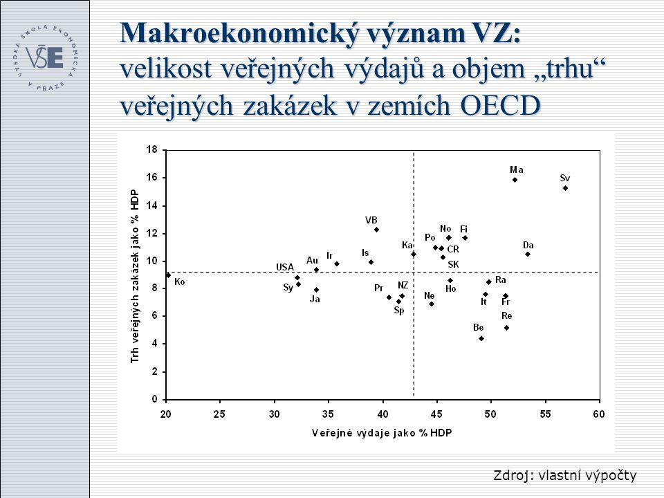 """Makroekonomický význam VZ: velikost veřejných výdajů a objem """"trhu"""" veřejných zakázek v zemích OECD Zdroj: vlastní výpočty"""