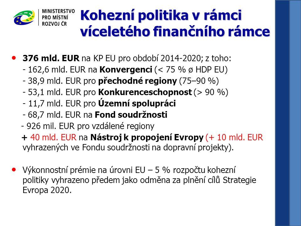 376 mld. EUR na KP EU pro období 2014-2020; z toho: - 162,6 mld.