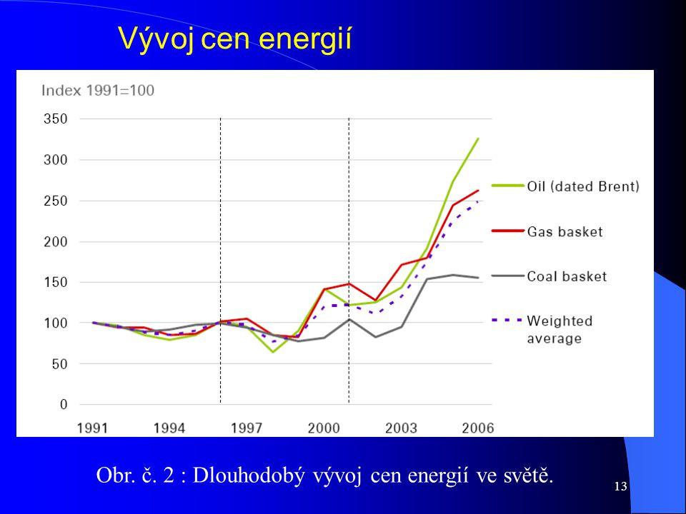 13 Vývoj cen energií Obr. č. 2 : Dlouhodobý vývoj cen energií ve světě.