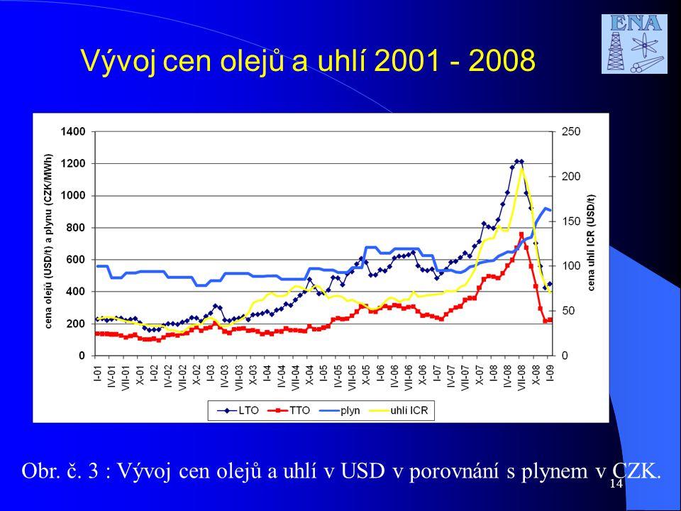 14 Vývoj cen olejů a uhlí 2001 - 2008 Obr. č.