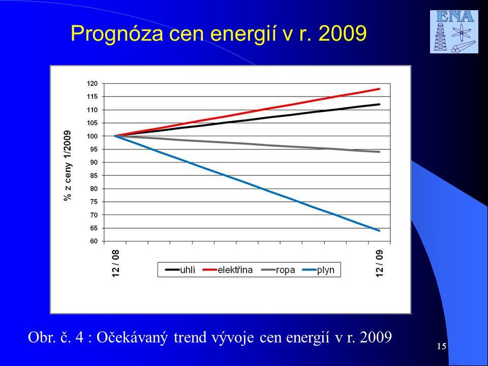15 Prognóza cen energií v r. 2009 Obr. č. 4 : Očekávaný trend vývoje cen energií v r. 2009